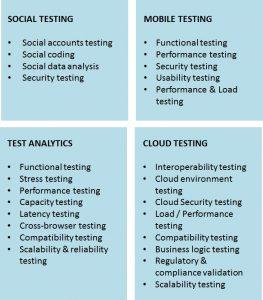 smac-testing-diagram