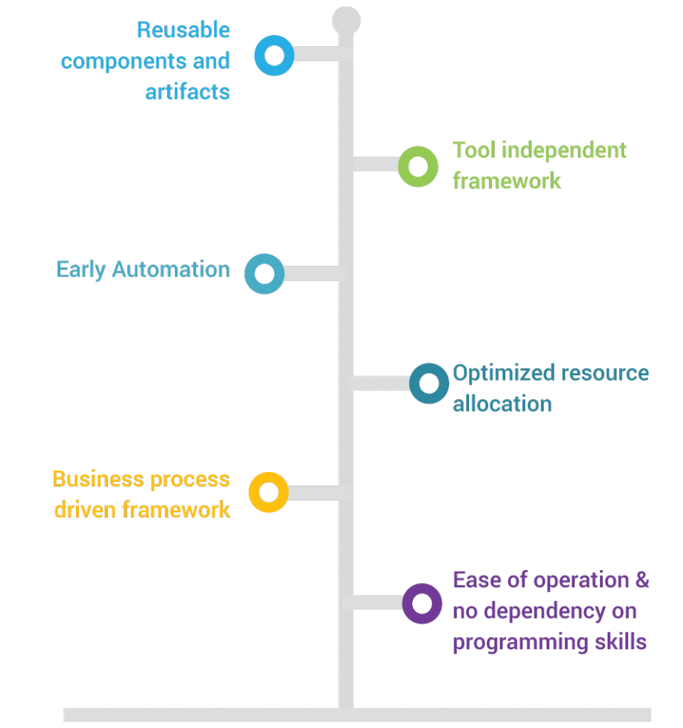 Figure 2 – CRAFT for Automation Optimization