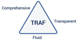 Figure 1 - TRAF: Parameters