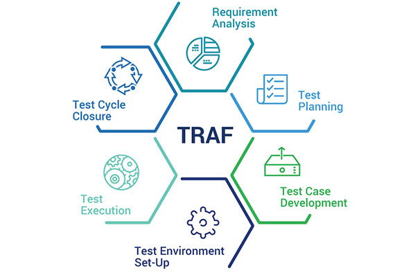 Figure 3 – TRAF: Across the STLC