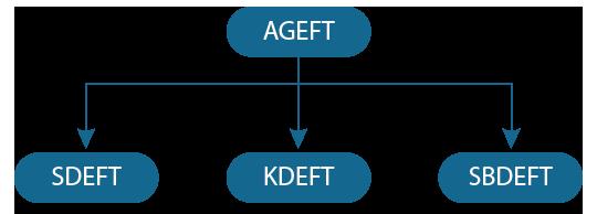 Figure 1 – Agile Testing Methods