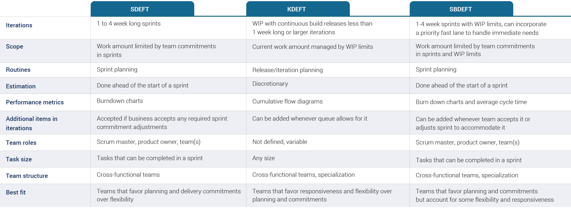 Table 1 – SDEFT, KDEFT, SBDEFT Compared